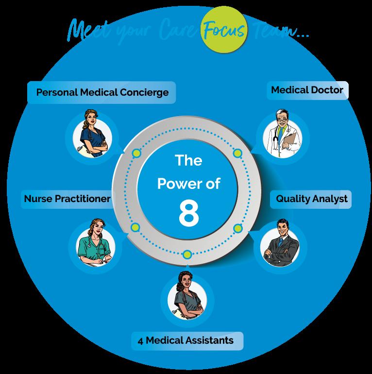 Reliance Medical Centers Care Focus Team